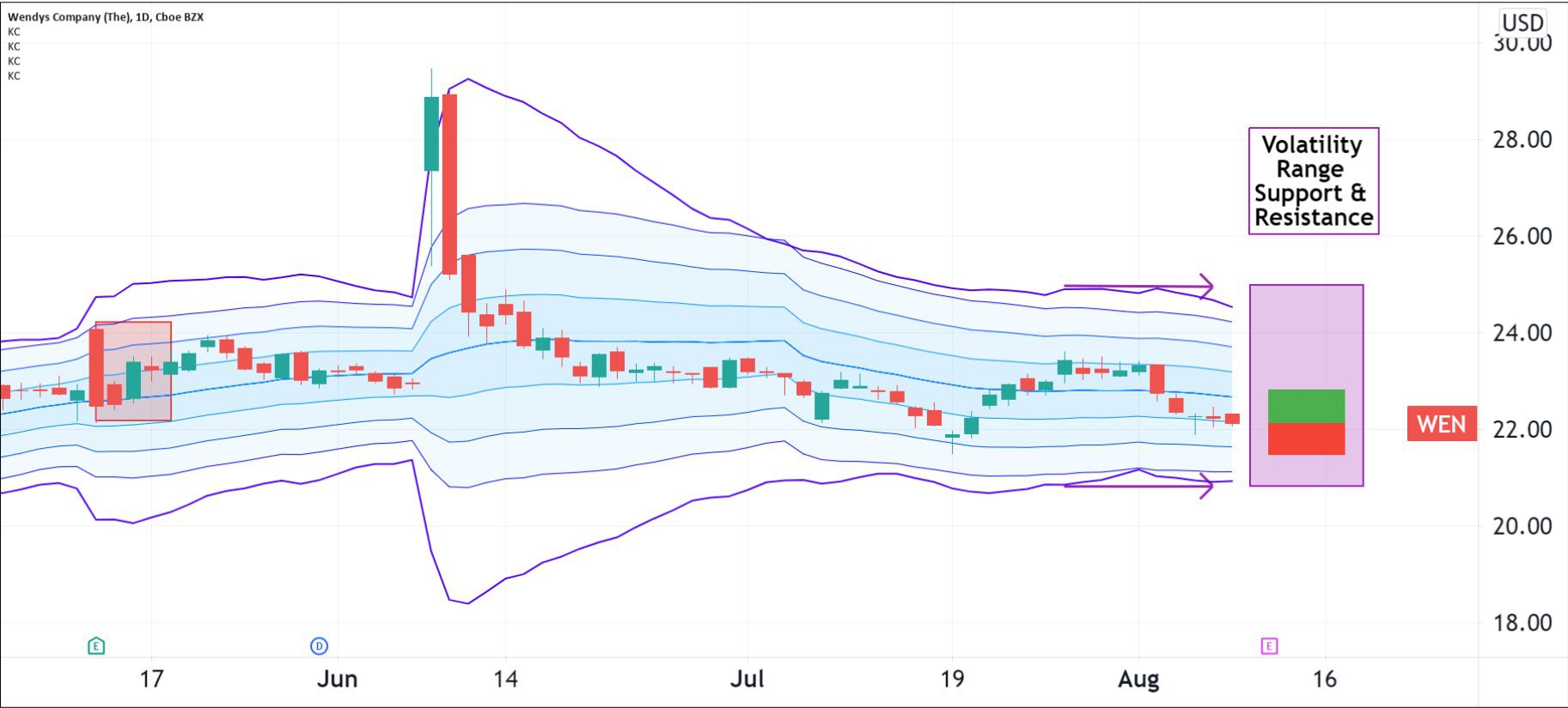 Volatility pattern for The Wendy's Company (WEN)