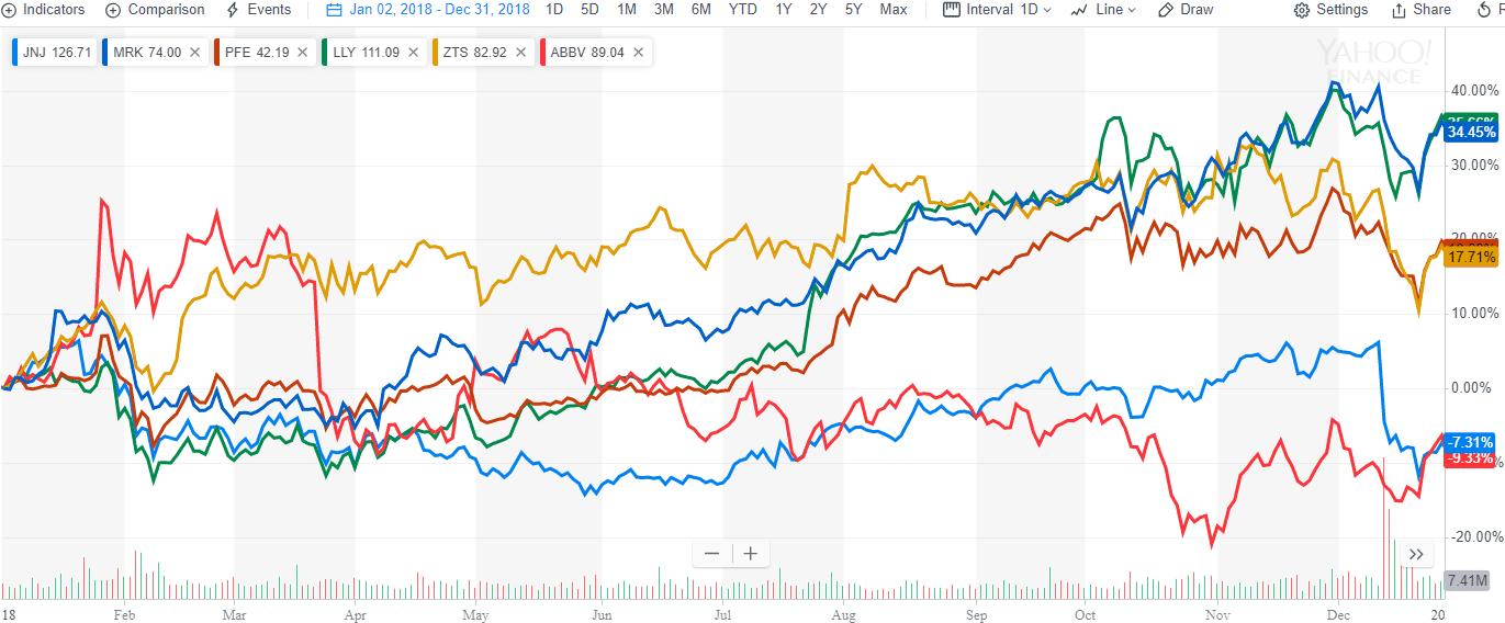 The Top Pharma Stocks for 2019