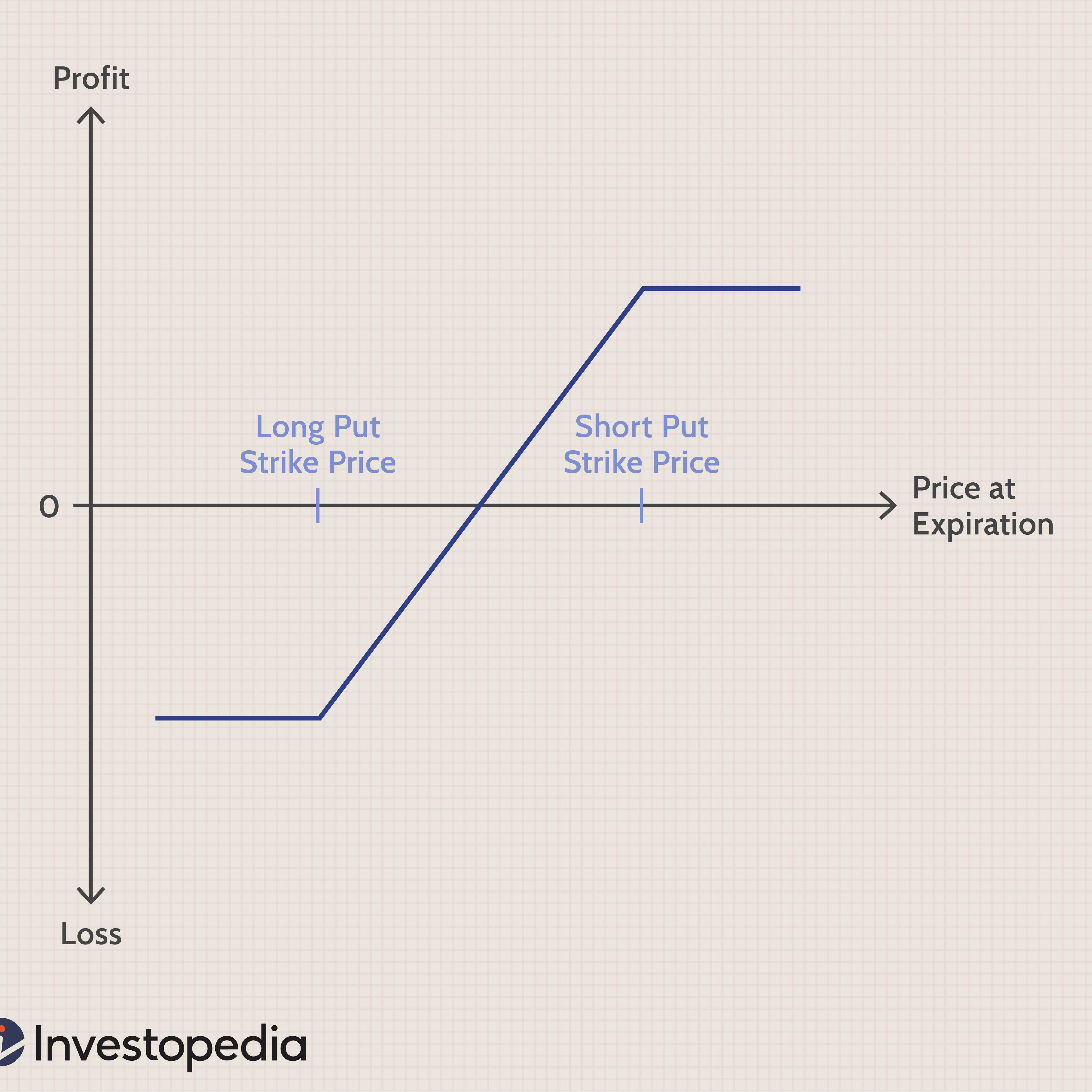 Financial spread betting investopedia dictionary serandite mining bitcoins