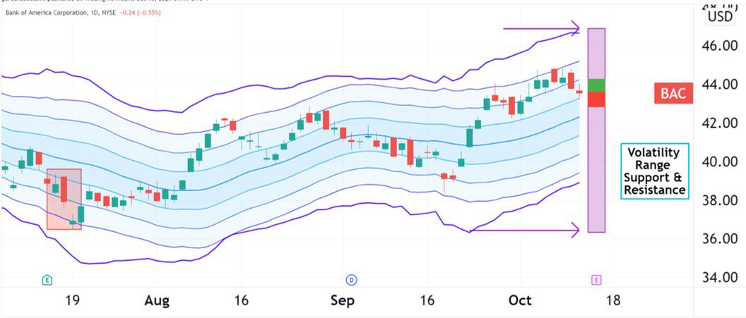 Volatility pattern for Bank of America (BAC)