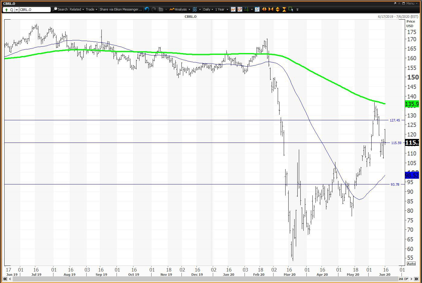 Daily chart showing the share price performance of Cracker Barrel Old Country Store, Inc. (CBRL)