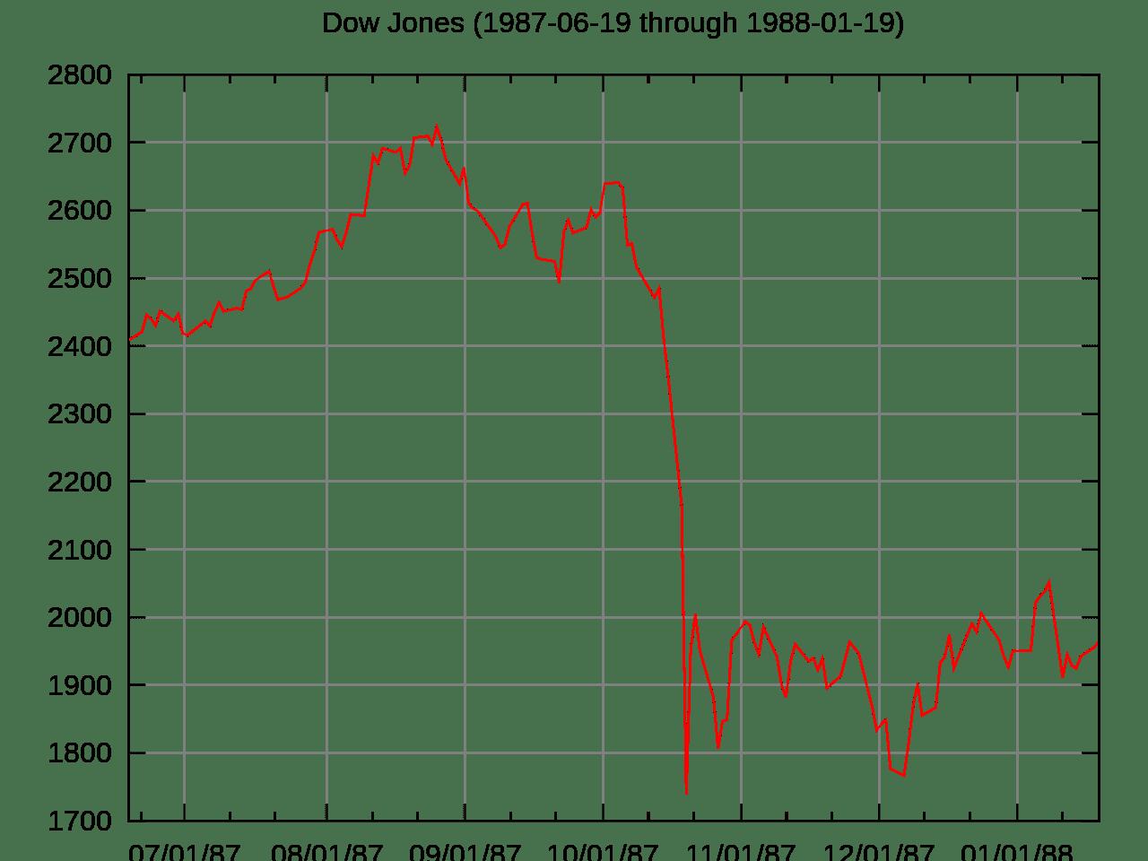 Stock Market Crash Of 1987 Definition