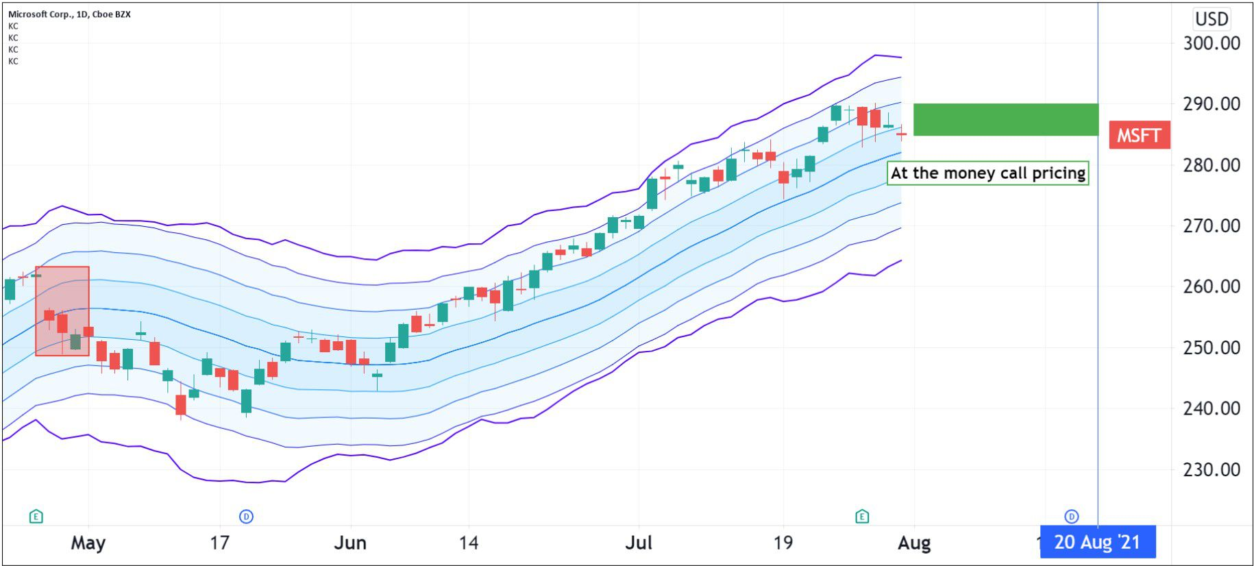 Option pricing for Microsoft Corporation (MSFT)