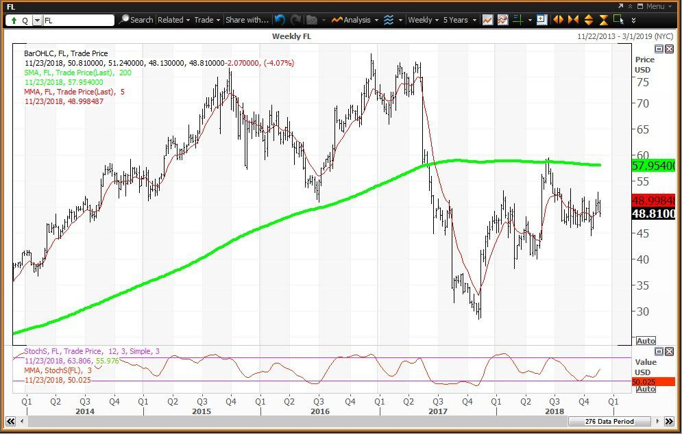 Weekly technical chart showing the performance of Foot Locker, Inc. (FL) stock
