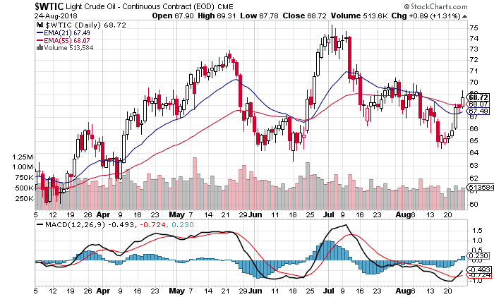 Crude Oil Price Forecast: Range Breakout Key