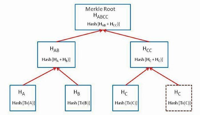Merkle Root (Cryptocurrency)