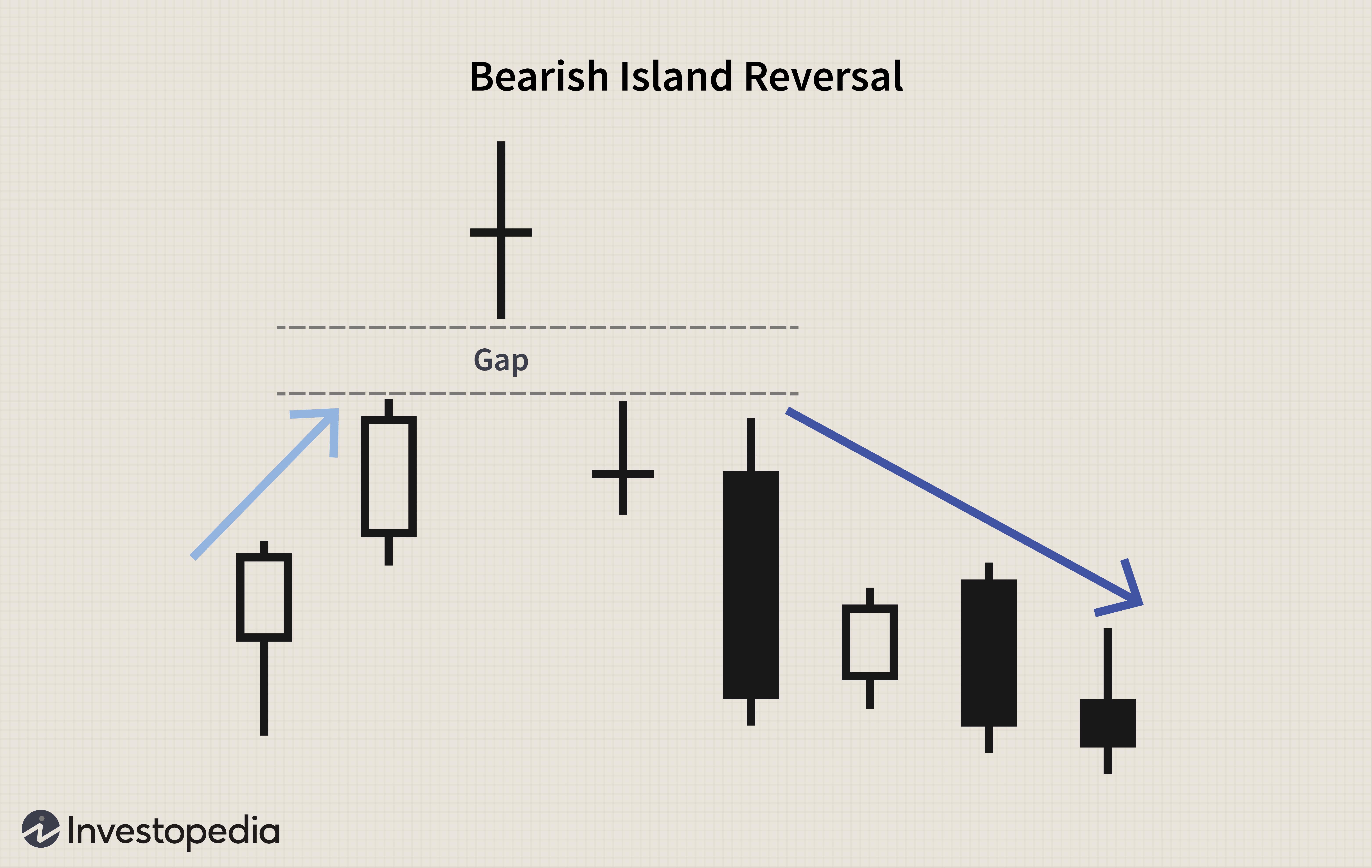 Bearish Island Reversal