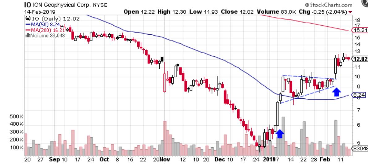 IO Chart