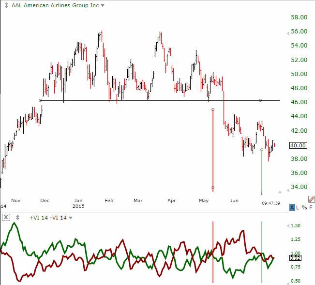 Understand Vortex Indicator Trading Strategies