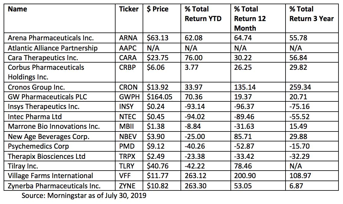 Top Marijuana Stocks on the NASDAQ