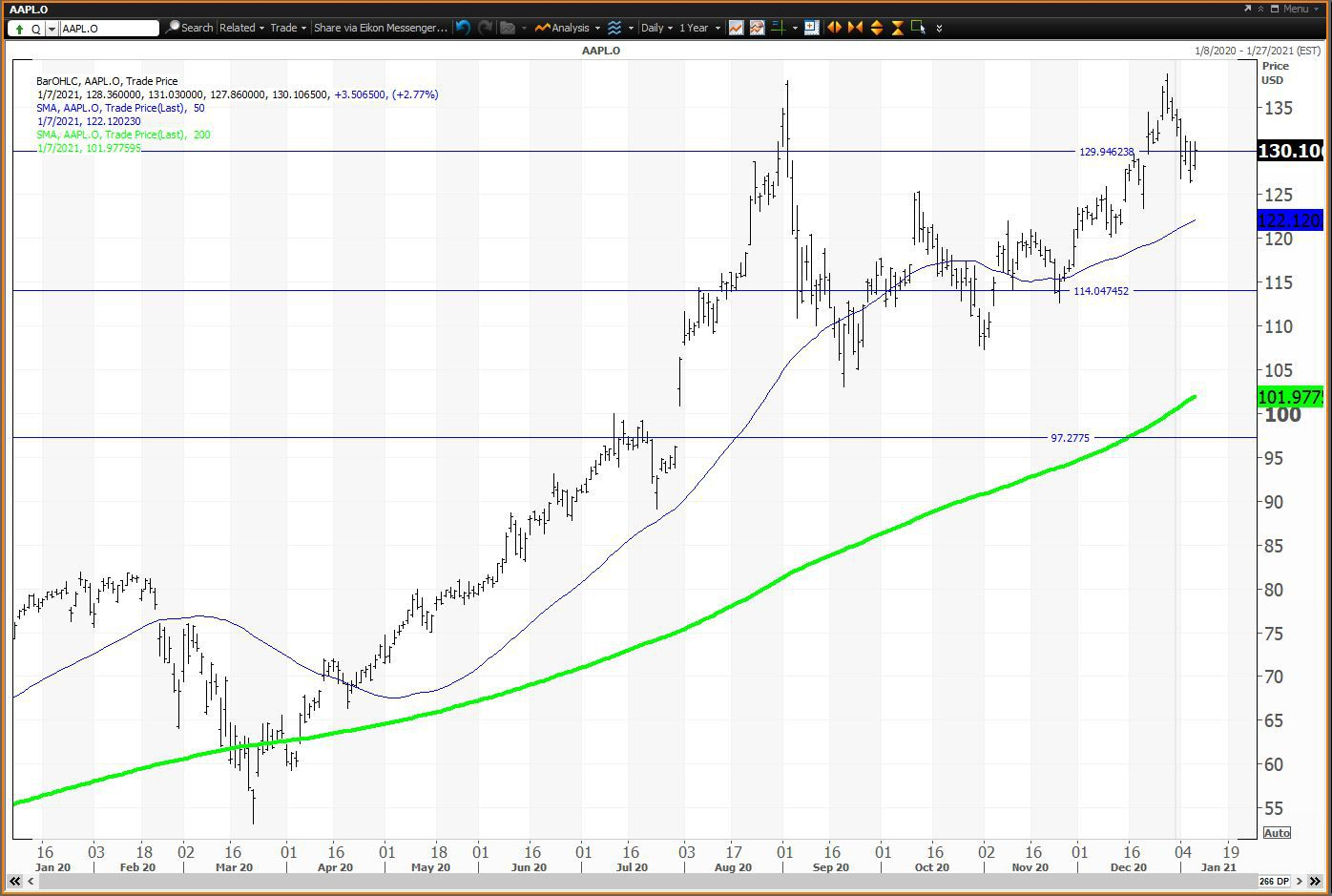 How to Trade Apple (AAPL) in the First Half of 2021