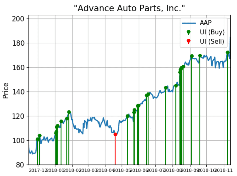 Advance Auto Parts and O'Reilly Alert Bullish Demand