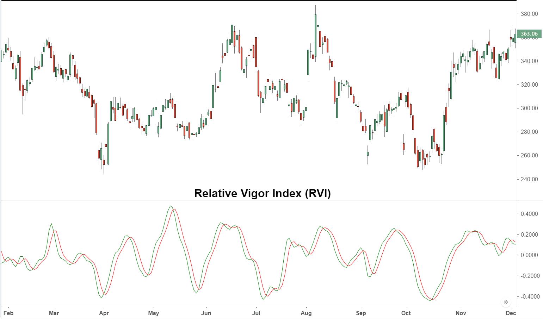 Relative Vigor Index - Definition & Calculation