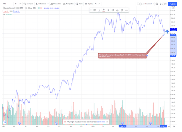 Chart showing the performance of the iShares Russell 2000 ETF (IWM)