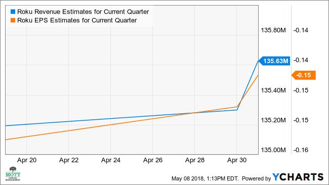 ROKU Revenue Estimates for Current Quarter Chart