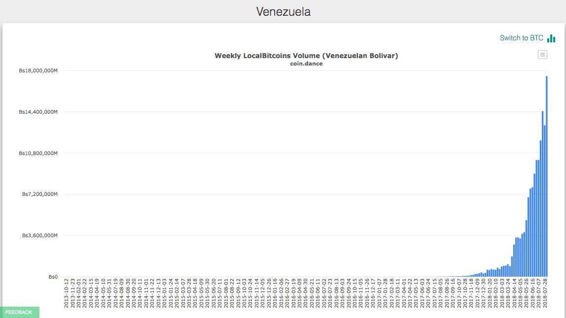 btc venesuela rinkos gylis bitcoin