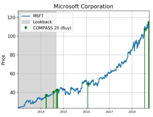 Microsoft Stock Is Alerting Bullish Trading Activity