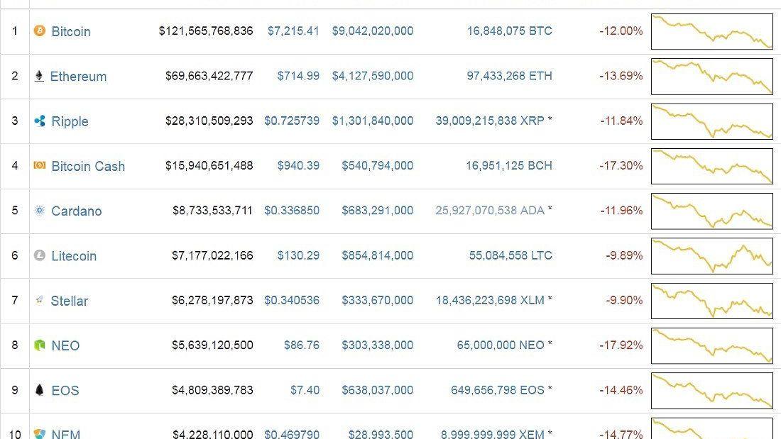 top china cryptocurrencies