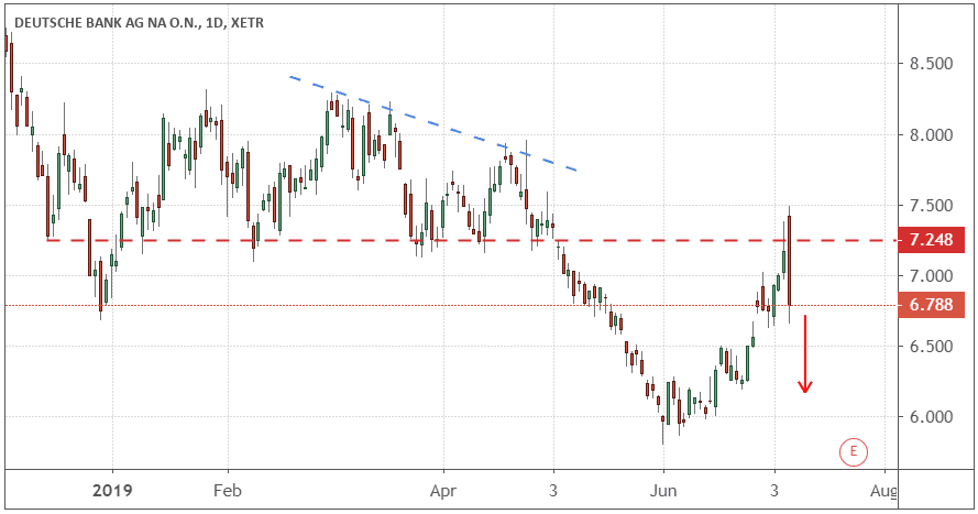 Chart showing the share price performance of Deutsche Bank AG (DB)