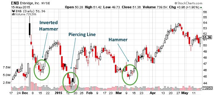 Using Bullish Candlestick Patterns To Buy Stocks