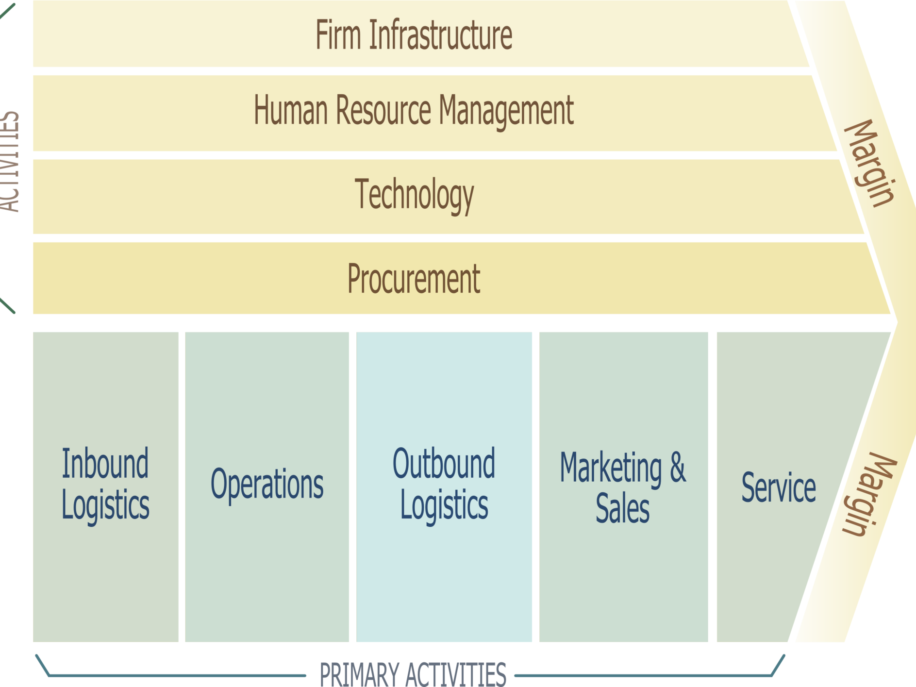 What Are The Primary Activities Of Michael Porter S Value Chain