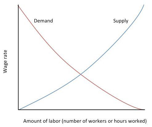 Image result for supply demand labor market