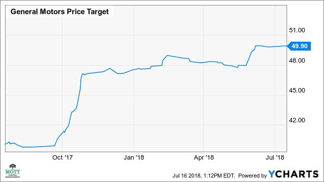 Gm Stock Seen Falling Despite Bulls Raised Targets