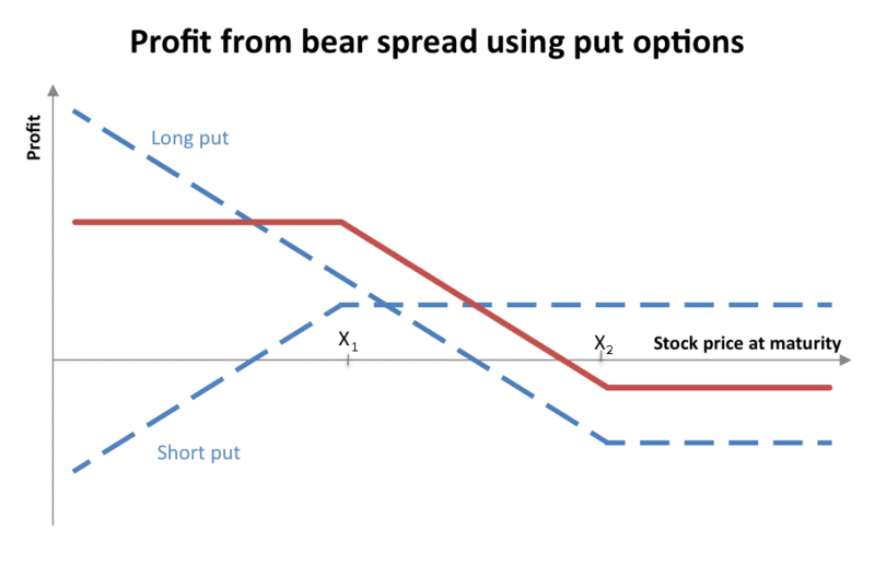 Long and short options