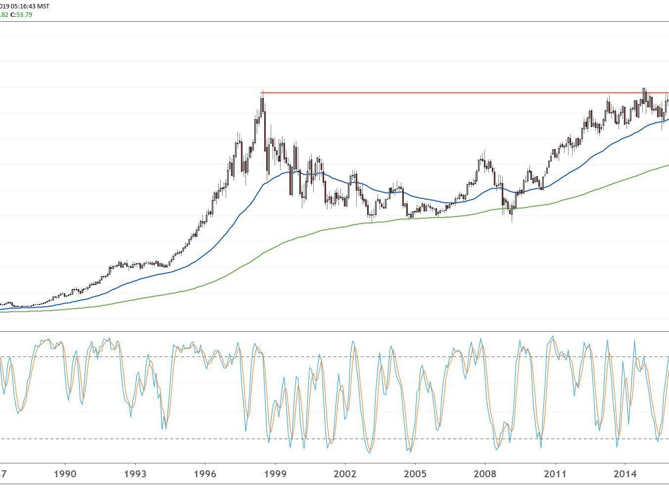 Coca Cola Stock Price Dividend