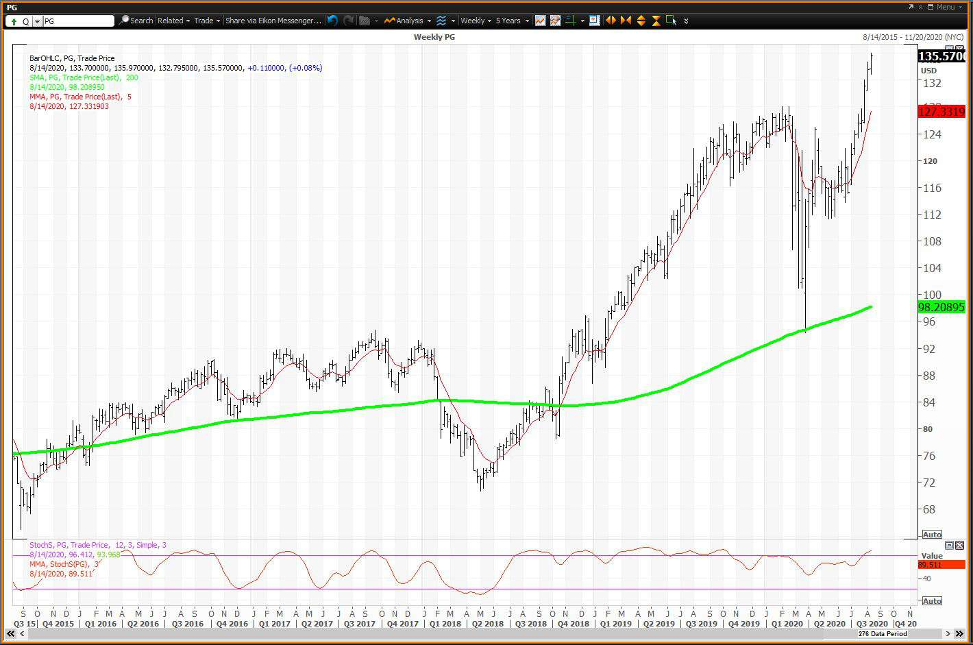 Weekly chart showing the share price performance of The Procter & Gamble Company (PG)