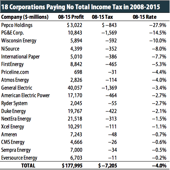 How Fortune 500 Companies Avoid Paying Income Tax