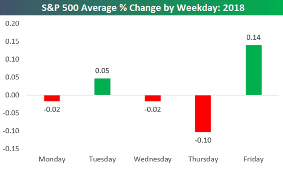 Best Time(s) of Day, Week & Month to Trade Stocks