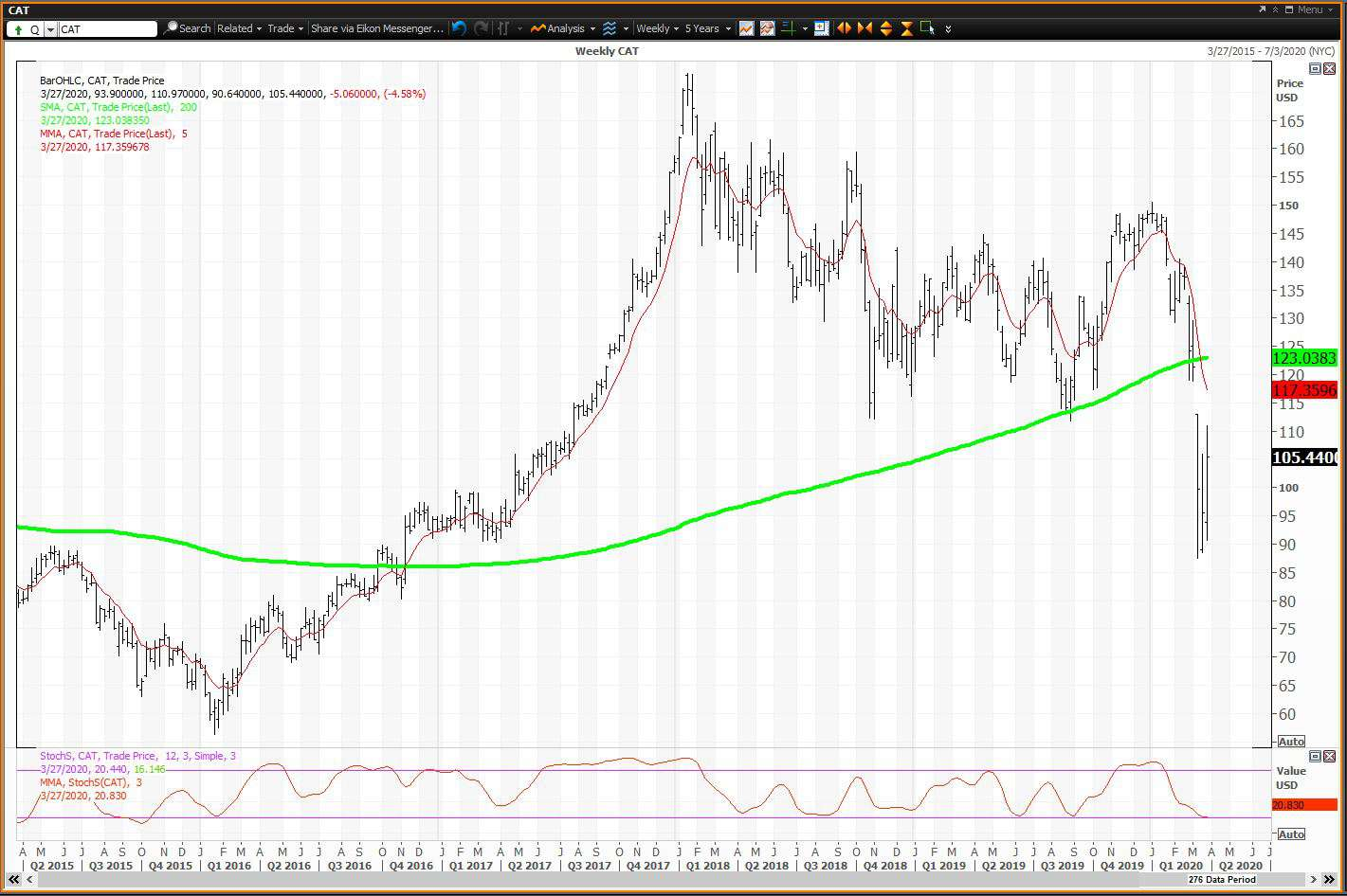 Weekly chart showing the share price performance of Caterpillar Inc. (CAT)