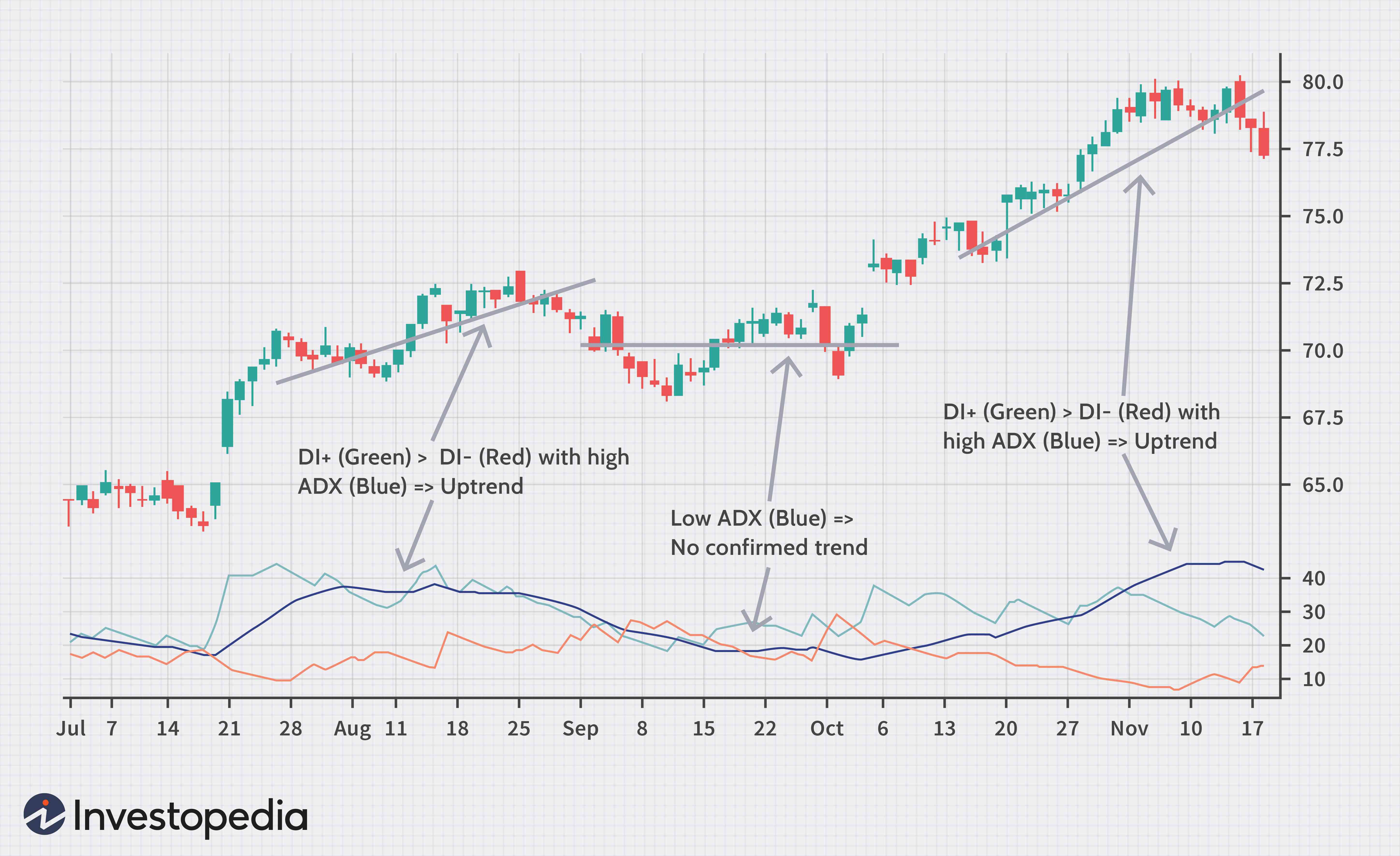 binary options strategy key indicators of the labour