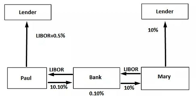 Contract for difference vs equity swap