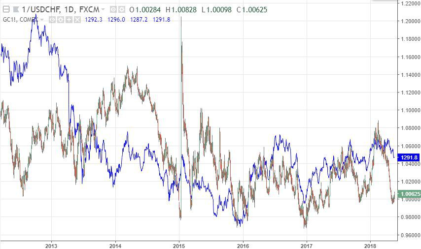 Commodity Prices And Currency Movements