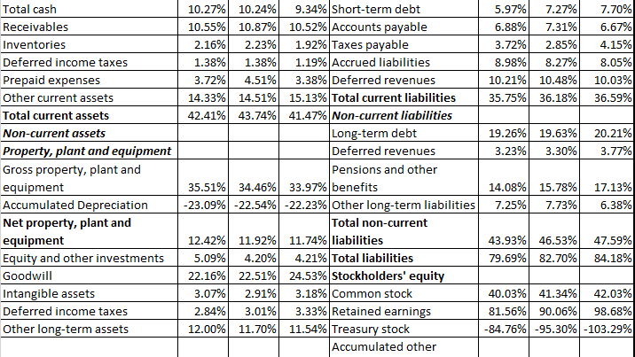 The Common Size Analysis Of Financial Statements