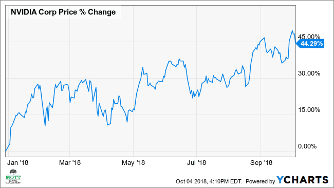 Ysts Estimate Earnings Growth Will Be Healthy For The Upcoming Quarter And Balance Of Year More See Also Nvidia S Stock May Drop 8 Over