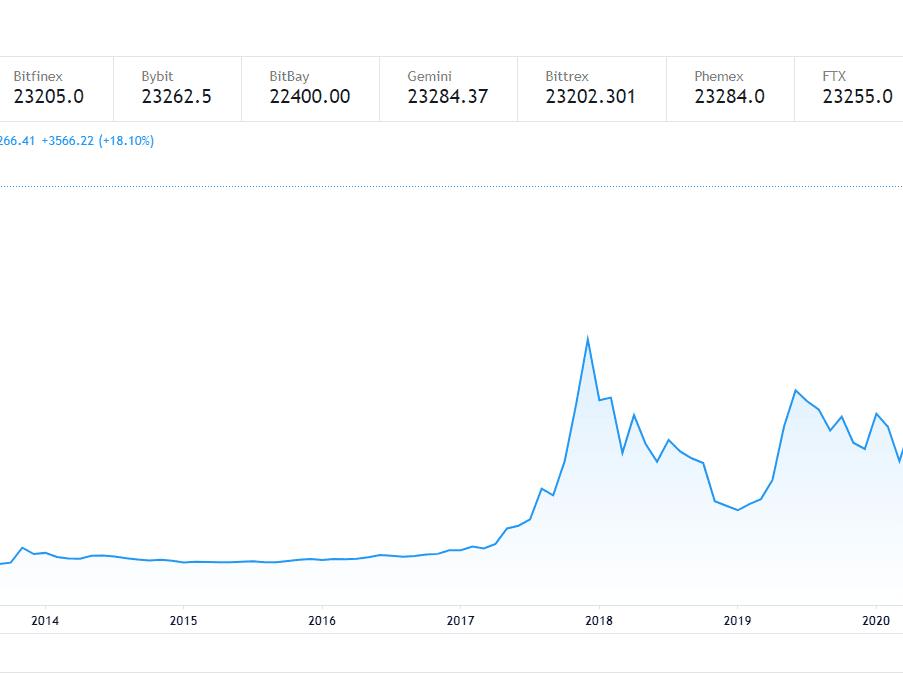Bitcoin S Price History