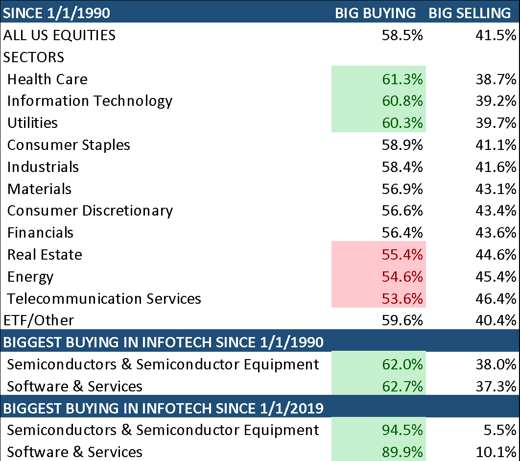 Big buying and selling by sector since 1990