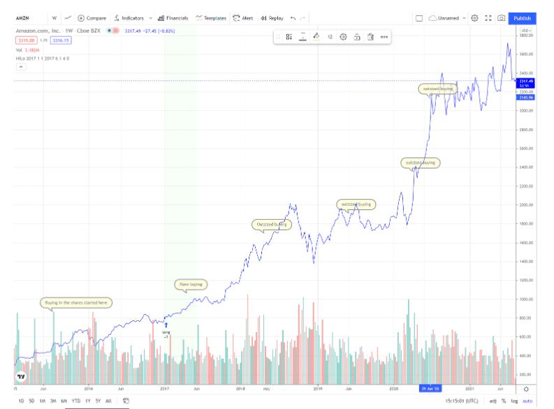 Share price performance of Amazon.com, Inc. (AMZN)