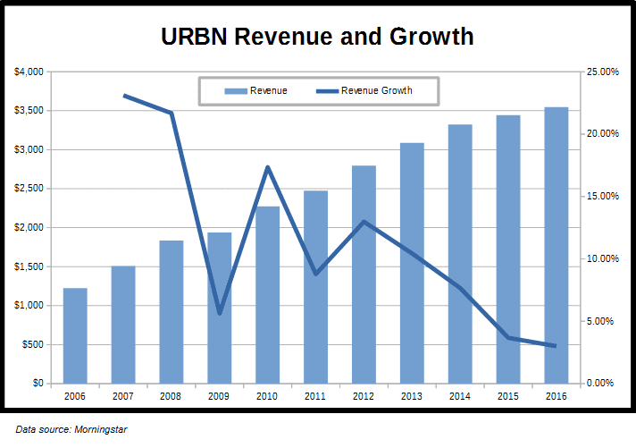 URBN Revenue Growth