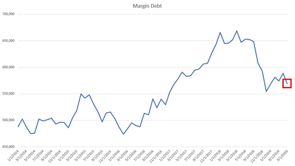 Chart showing levels of margin debt