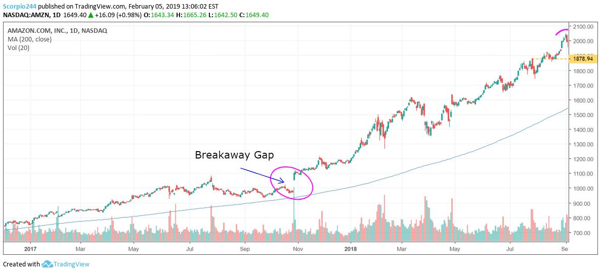 What Is Gap >> Gap