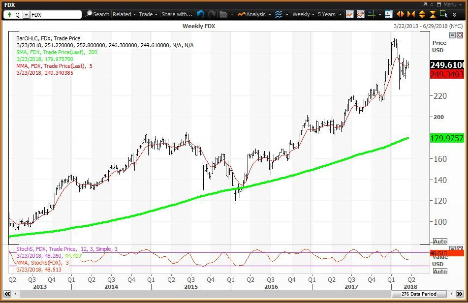 Weekly technical chart showing the performance of FedEx Corporation (FDX) stock