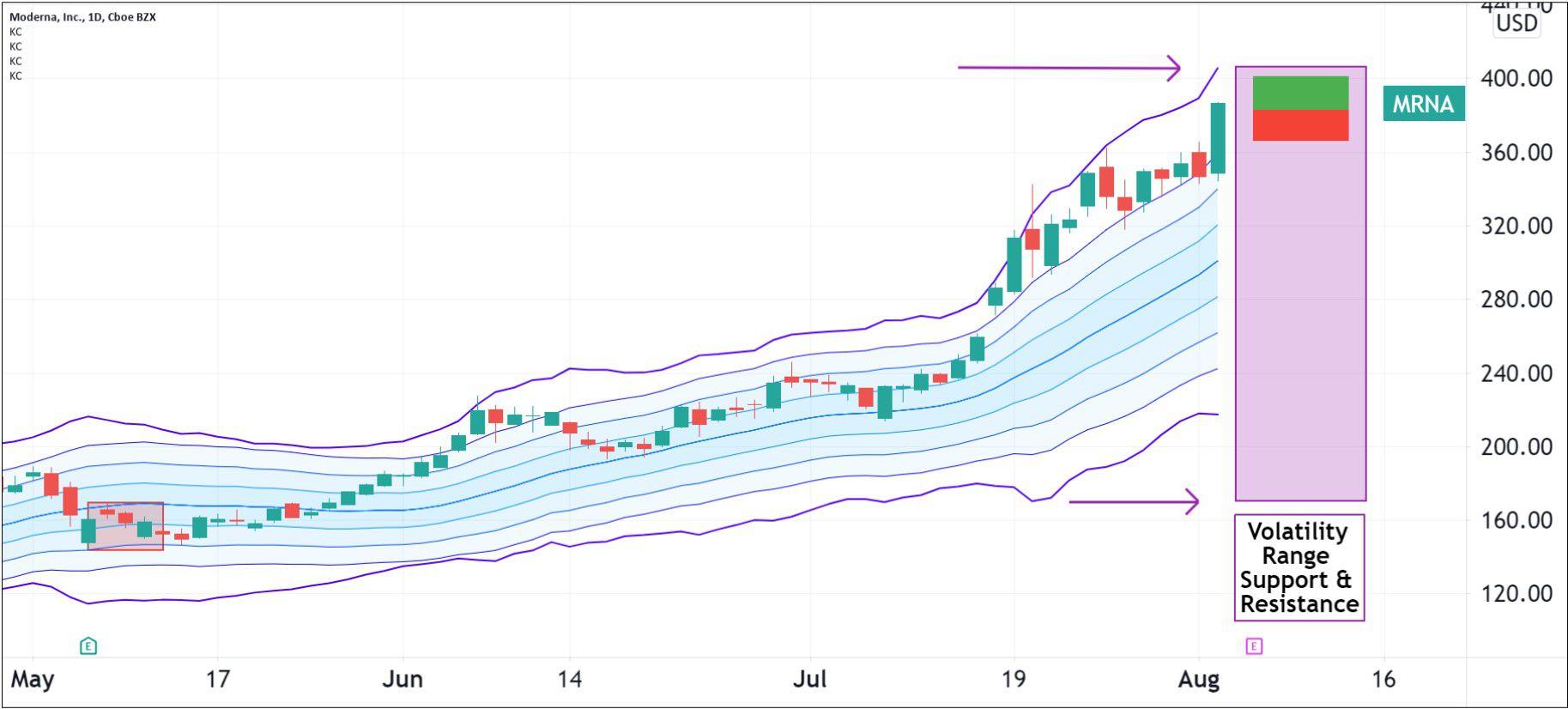 Volatility pattern for Moderna, Inc. (MRNA)