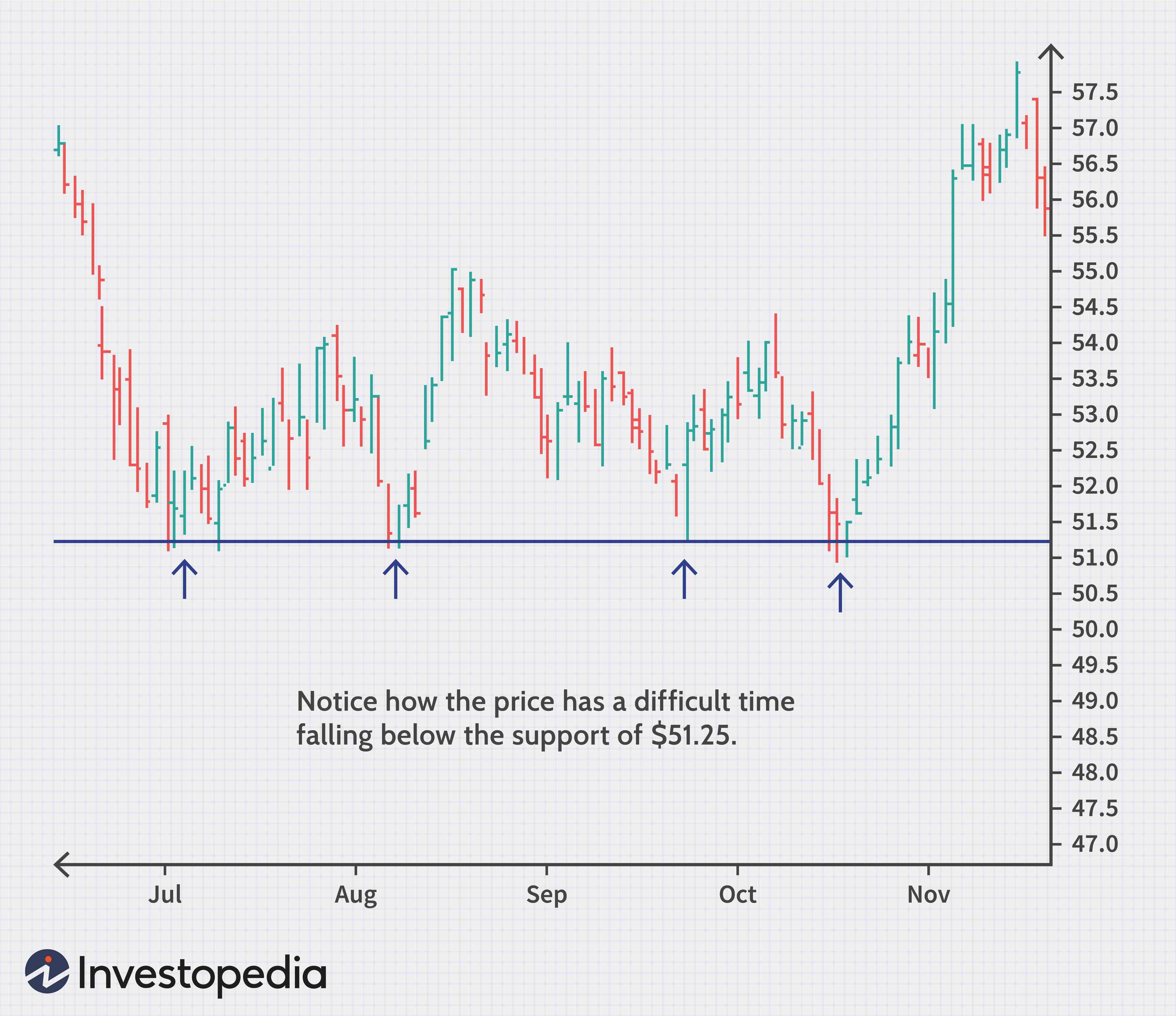 Technical analysis investopedia video on betting irving betfair and betdaq betting