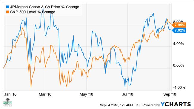 JPMorgan's Hot Stock May Drop 7%