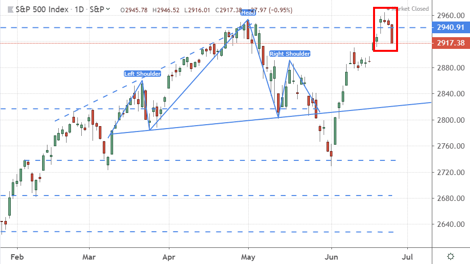 Chart showing the performance of the S&P 500 Index
