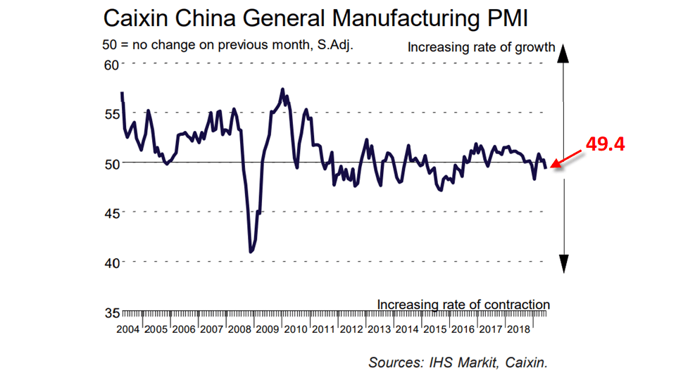 Chart showing the performance of the Caixin China General Manufacturing PMI
